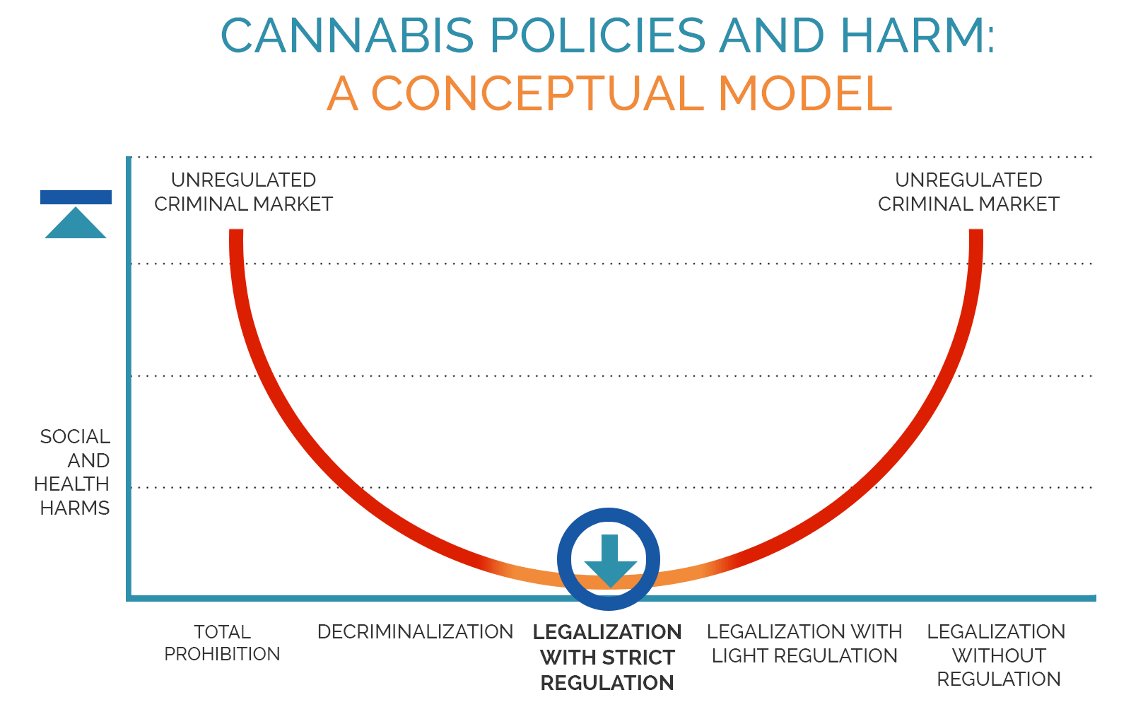 Cannabis Policies and Harm: A Conceptual Model